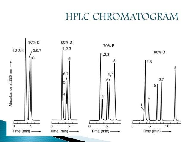High performance-liquid-chromatography-hplc