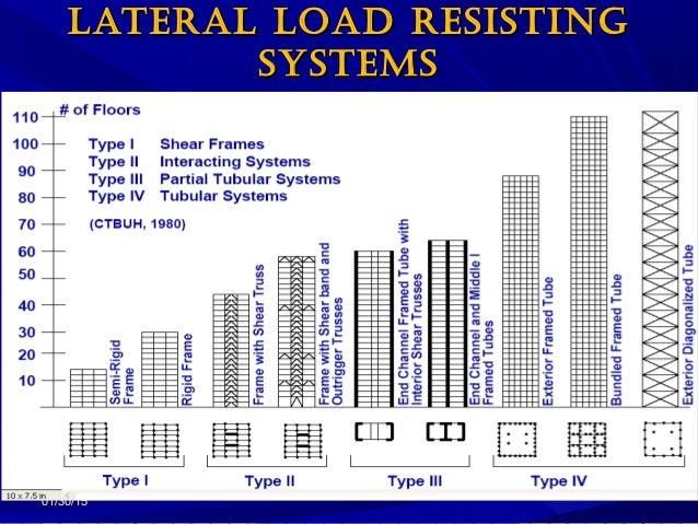 01/30/1501/30/15 LATERAL LOAD RESISTINGLATERAL LOAD RESISTING SYSTEMSSYSTEMS