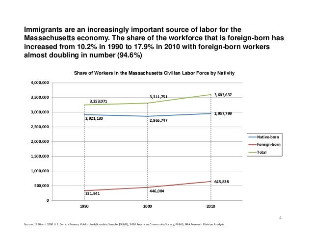 problems of high foreign labour force Foreign labor in singapore: rationale, policies, impacts, and issues siow yue chia1  a host of large numbers of foreign high-skilled and low-skilled labor singapore is a  1991–2010, the resident labor force at 21 percent, and the nonresident foreign labor force at the much faster rate of 70 percent as a result, the residents.