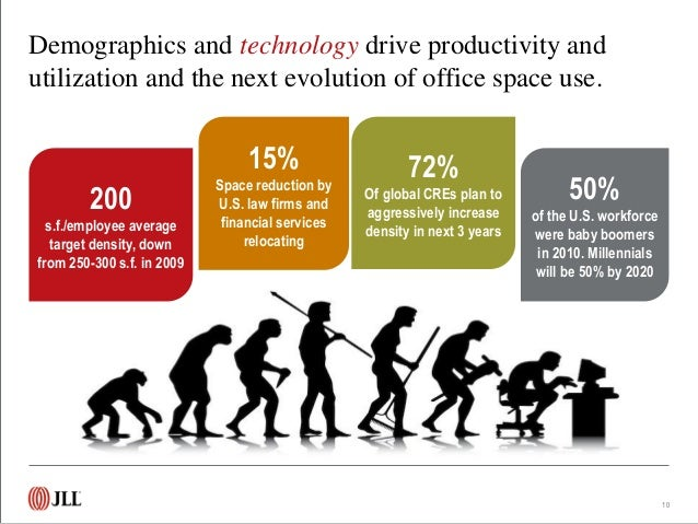 technology industry analysis outlook