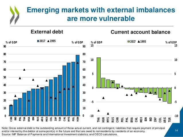 World Economic Outlook, September 2003: Public Debt in Emerging Markets (Spanish Edition)
