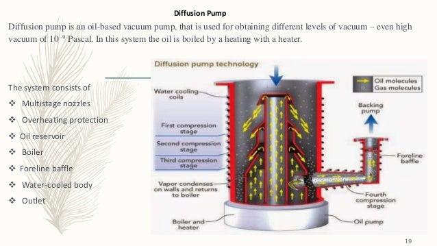 High And Ultra High Vacuum