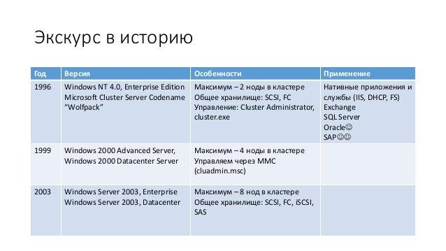 Эволюция High availability: Windows Server 2016 Failover