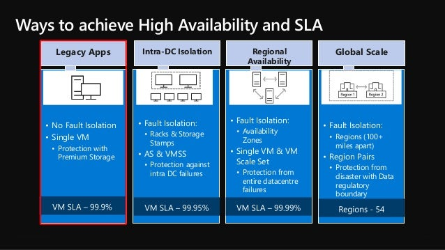 High Availability in Microsoft Azure