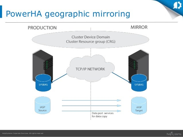 HelpSystems Corporate Overview. All rights reserved. PowerHA geographic mirroring