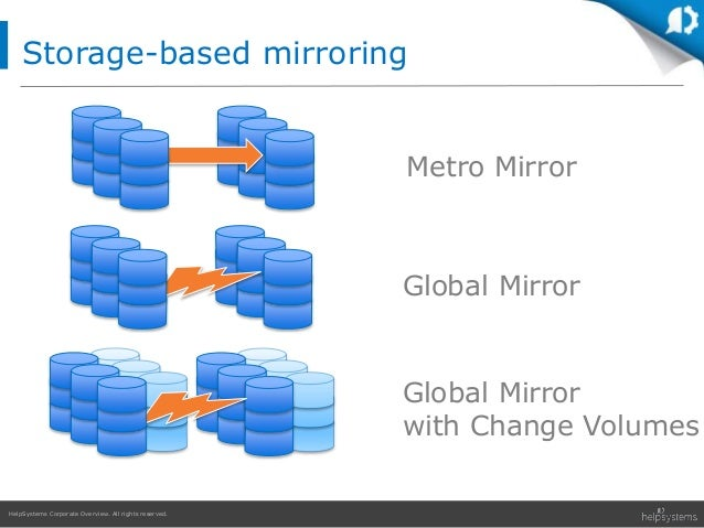 HelpSystems Corporate Overview. All rights reserved. Metro Mirror Global Mirror Global Mirror with Change Volumes Storage-...
