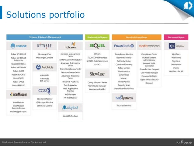 HelpSystems Corporate Overview. All rights reserved. Solutions portfolio