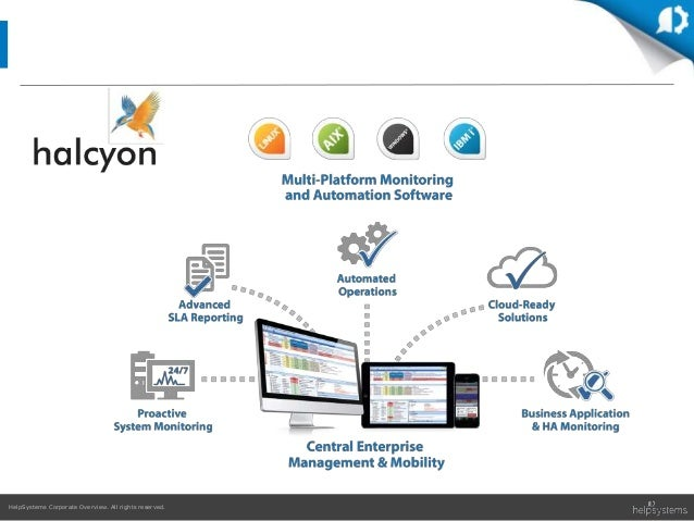 HelpSystems Corporate Overview. All rights reserved.