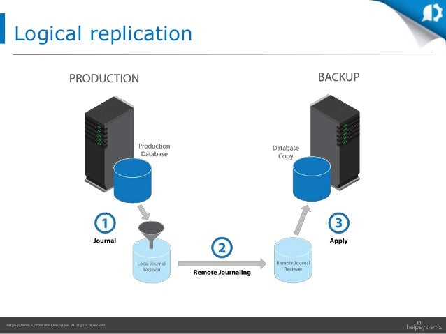 HelpSystems Corporate Overview. All rights reserved. Logical replication