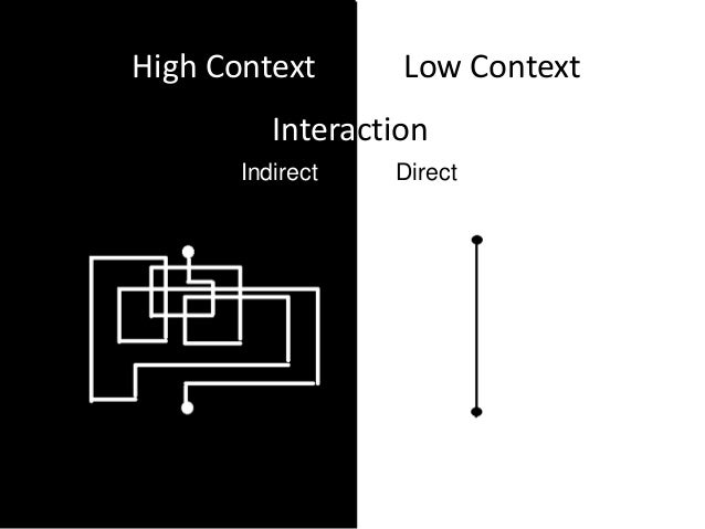 high context and low context communication Using edward t hall's characteristics of high-low context communication, this  essay illustrates the malaysian malay style of communication.