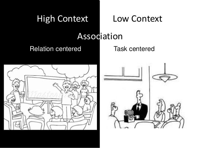 high context low context Practices reflect low-context and high-context characteristics, but it subsequently  moves to the deeper levels to explore how communication styles are integrally.