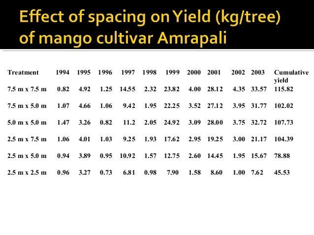 Treatment 1994 1995 1996 1997 1998 1999 2000 2001 2002 2003 Cumulative yield (q/ha) 7.5 m x 7.5 m 1.47 8.77 2.23 25.90 4.1...