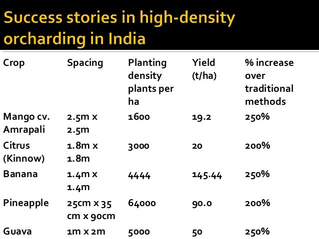 Crop Spacing Planting density plants per ha Yield (t/ha) % increase over traditional methods Mango cv. Amrapali 2.5m x 2.5...