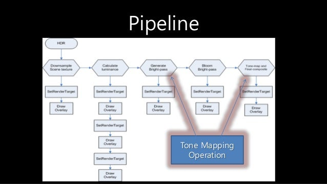 Pipeline Tone Mapping Operation