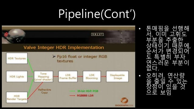 Pipeline(Cont') • 톤매핑을 선행해 서, 이미 고휘도 부분을 추출한 상태이기 때문에, 순서가 변경되어 도 특별히 부자 연스러운 부분이 없다. • 오히려, 연산량 을 줄일 수 있는 장점이 있을 것 으로 보임