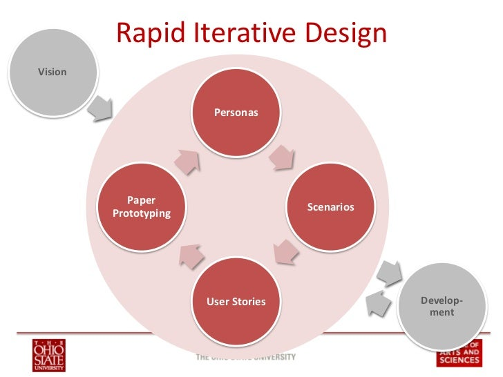 Solutions  4  Rapid Iterative DesignVision. Rapid Iterative Design  A Minimalist Approach to Requirements Gatheri