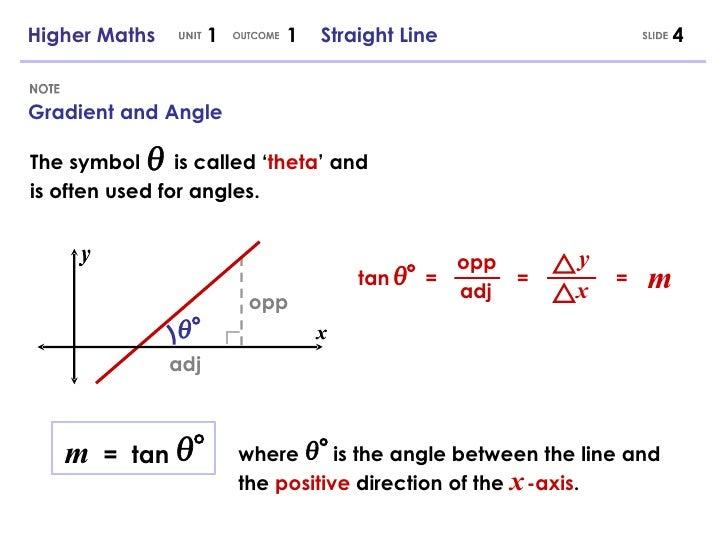 higher maths 11 straight line