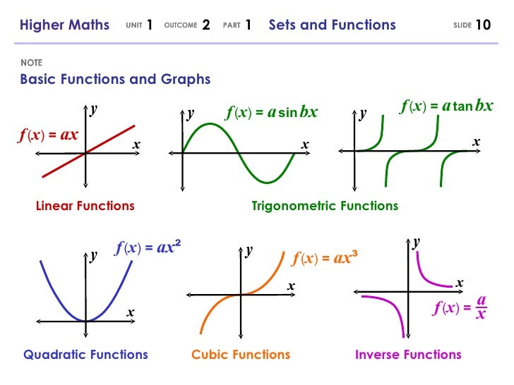 higher maths 1 2 1 sets and functions