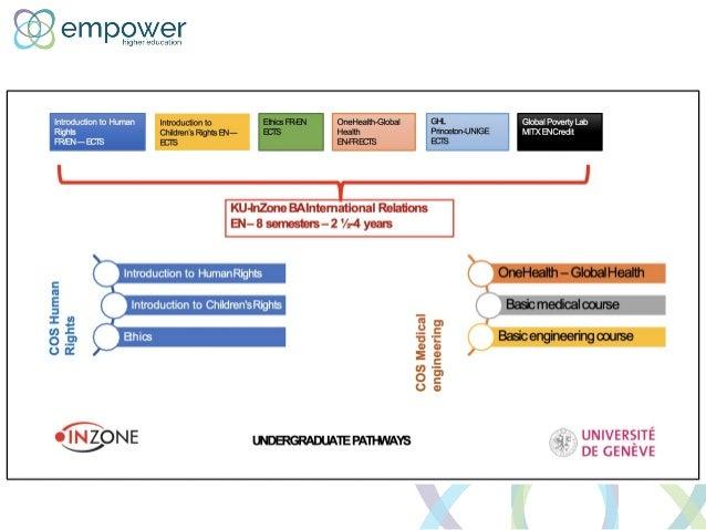 Higher education in emergencies learning pathways Slide 3