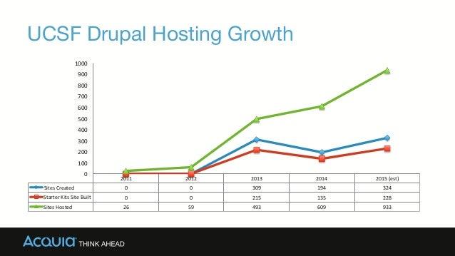 UCSF Drupal Hosting Growth 2011   2012   2013   2014   2015  (est)   Sites  Created   0   0   309   ...