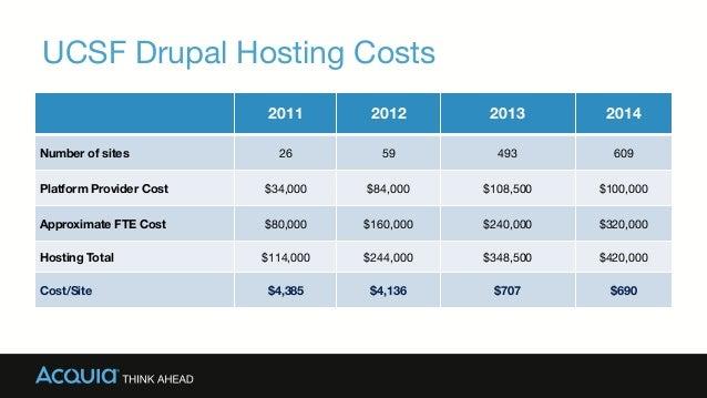 UCSF Drupal Hosting Costs  2011  2012  2013  2014 Number of sites   26  59  493  609 Platform Provider Cost  $34,000  $84...