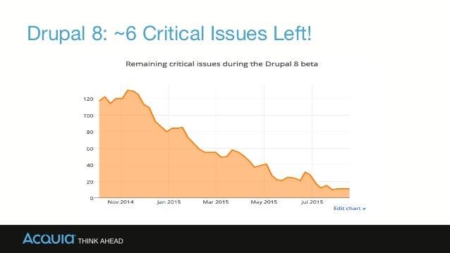 Drupal 8: ~6 Critical Issues Left!