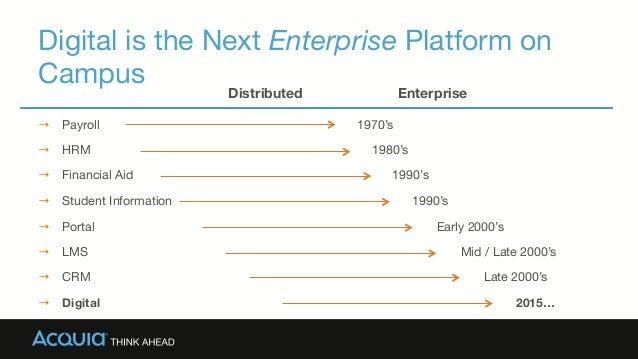 Digital is the Next Enterprise Platform on Campus → Payroll → HRM → Financial Aid → Student Information → Portal → L...