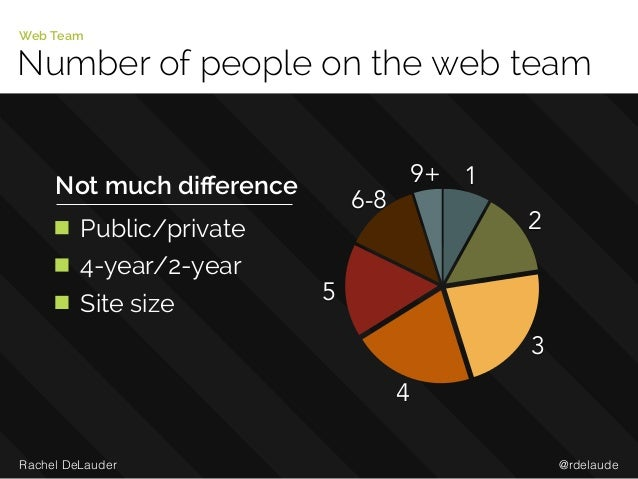 @rdelaudeRachel DeLauder Number of people on the web team Web Team 9+ 6-8 5 4 3 2 1Not much difference Public/private 4-yea...