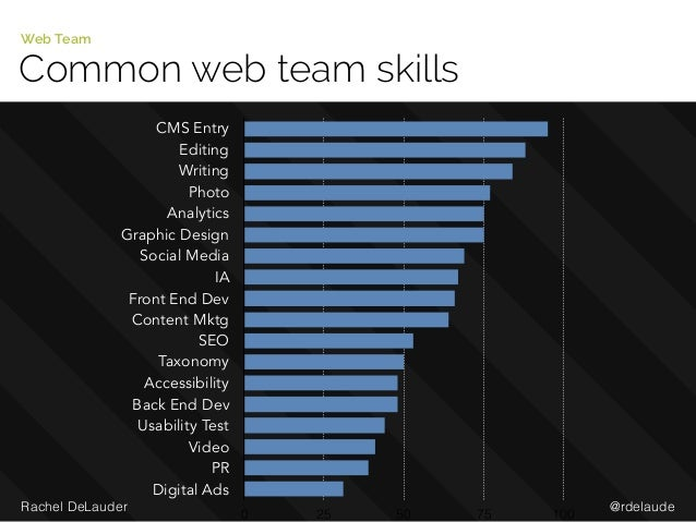 @rdelaudeRachel DeLauder Common web team skills Web Team CMS Entry Editing Writing Photo Analytics Graphic Design Social M...