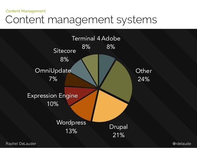 @rdelaudeRachel DeLauder Content management systems Content Management Terminal 4 8% Sitecore 8% OmniUpdate 7% Expression ...