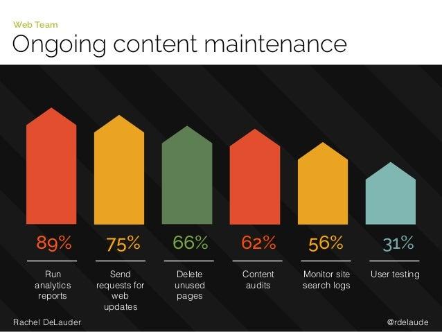 @rdelaudeRachel DeLauder Ongoing content maintenance Web Team 89% Run analytics reports 75% Send requests for web updates ...