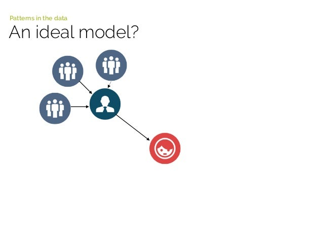 An ideal model? Patterns in the data