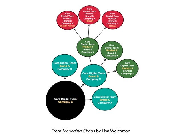From Managing Chaos by Lisa Welchman