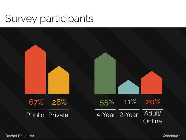 @rdelaudeRachel DeLauder Survey participants 67% Public 4-Year 2-Year Adult/ Online Private 55% 20%28% 11%