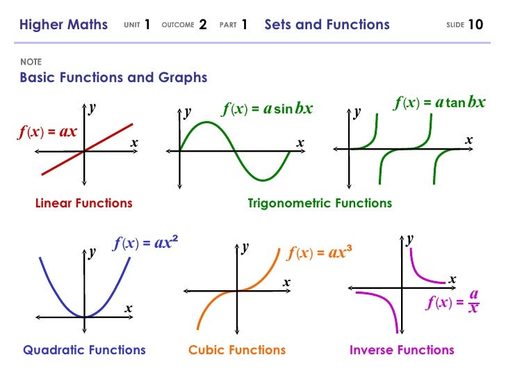 Higher Maths 121 Sets And Functions 1205778086374356 2