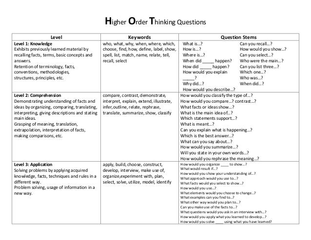 Higher Order Thinking Questions                   Level                                      Keywords                     ...