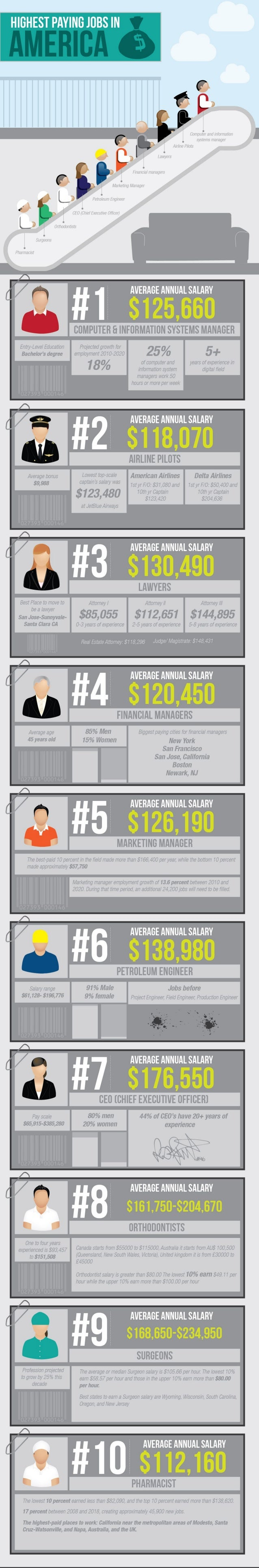 Highest paying-jobs-in-america