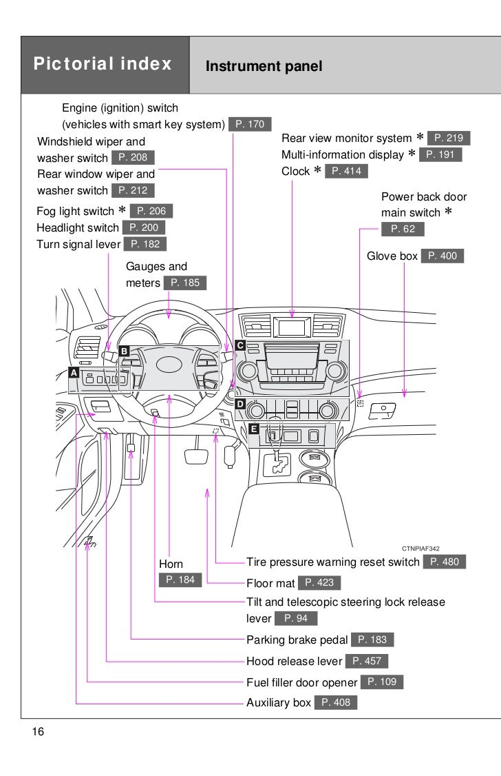 2012 Toyota Tundra Ignition Wiring Diagram 2007 Sequoia Fuse 2011 Highlander Basic Guide