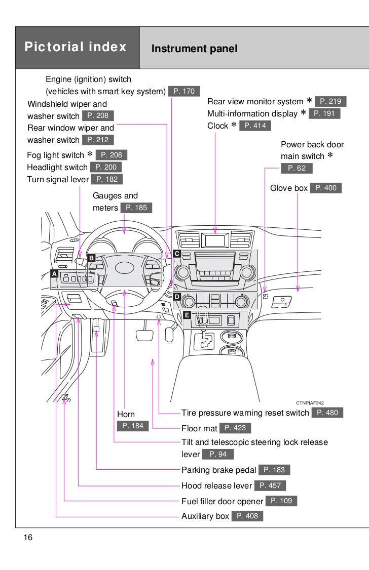2012 Toyota Tundra Ignition Wiring Diagram 2007 Fog Light Wires 2011 Highlander Basic Guide Fuse