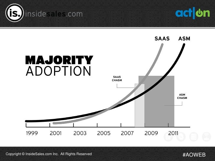 Copyright © InsideSales.com Inc. All Rights Reserved   #AOWEB