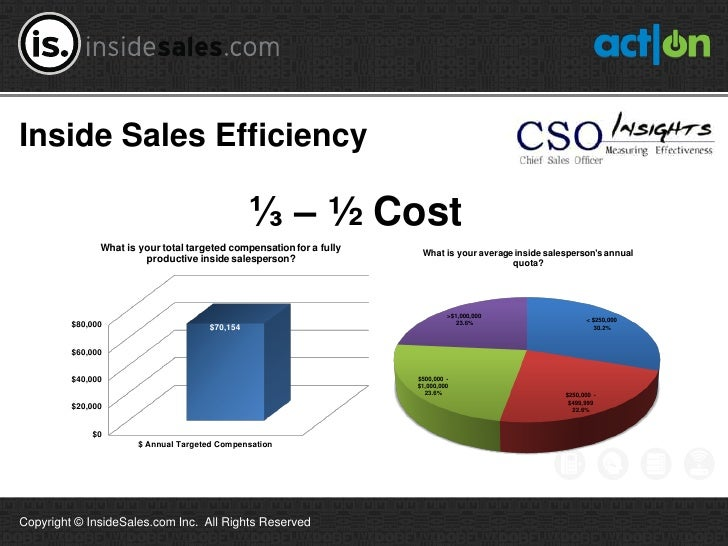 Inside Sales Efficiency                                                 ⅓ – ½ Cost               What is your total target...