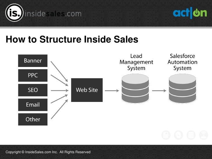 How to Structure Inside SalesCopyright © InsideSales.com Inc. All Rights Reserved