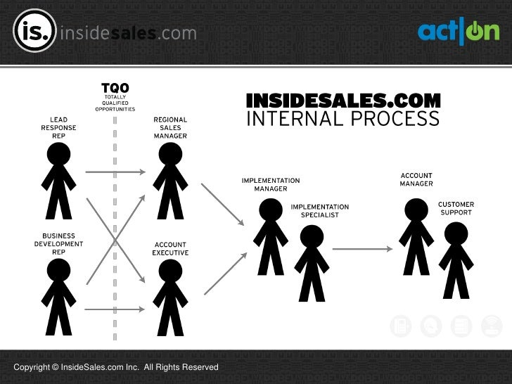 Copyright © InsideSales.com Inc. All Rights Reserved