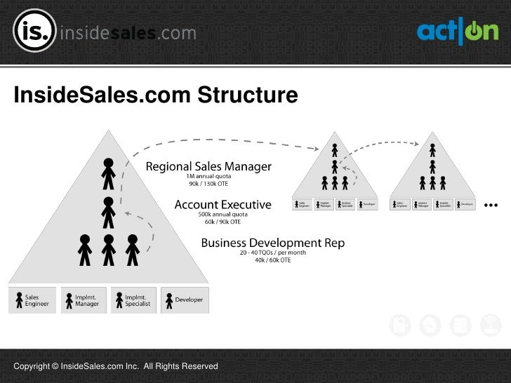 InsideSales.com StructureCopyright © InsideSales.com Inc. All Rights Reserved