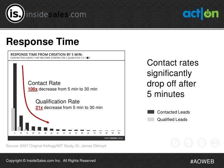 Response Time                                                             Contact rates                                   ...