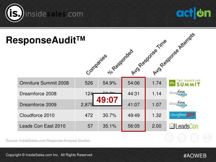 ResponseAuditTM        Omniture Summit 2008                   526      54.9%   54:06   1.74        Dreamforce 2008        ...