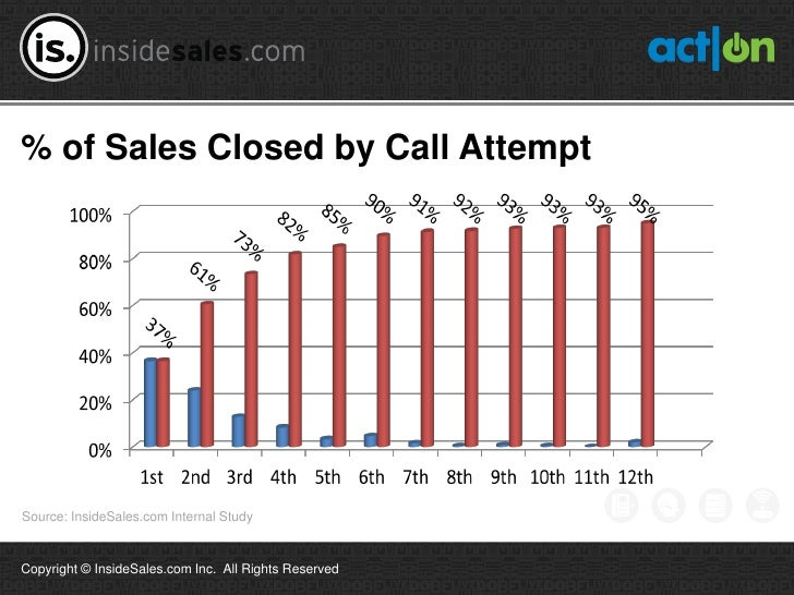 % of Sales Closed by Call AttemptSource: InsideSales.com Internal StudyCopyright © InsideSales.com Inc. All Rights Reserved