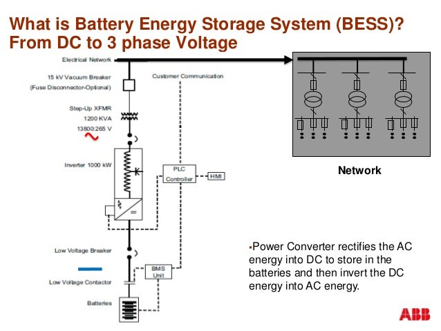 battery energy storage system image collections