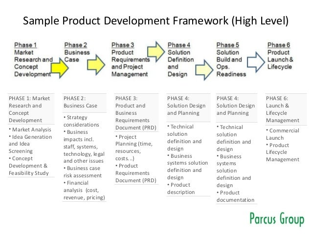 Sample Product Development Framework (High Level) PHASE 1: Market Research and Concept Development • Market Analysis • Ide...