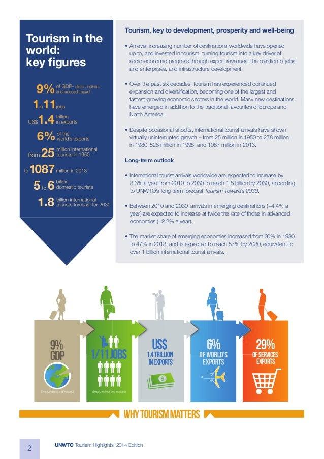 UNWTO Annual Report